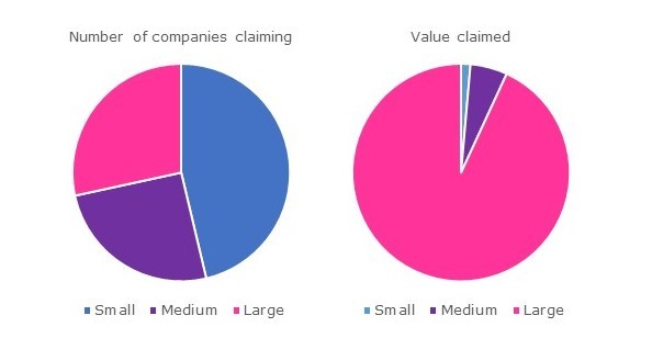 Figure depicting two pie charts that show the relief claimed from Patent Box